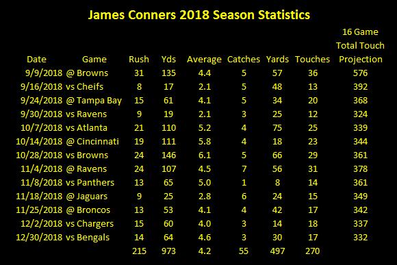 James Conner, James Conner 2018 statistics