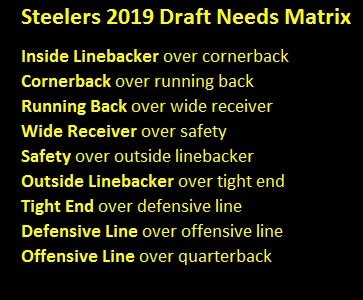 Steelers 2019 Draft Needs Matrix, Steelers 2019 Draft Needs