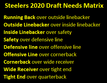 Steelers 2020 Draft Needs Matrix