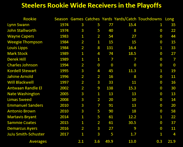 Steelers rookie wide receivers playoff statistics