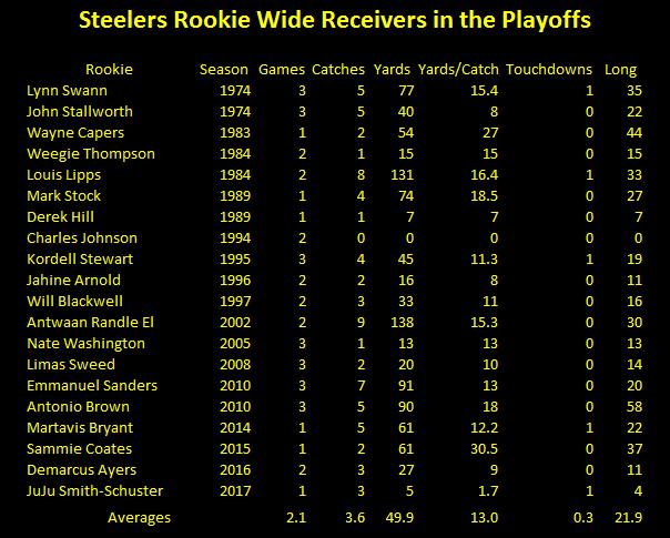 Steelers rookie wide receivers playoff statistics