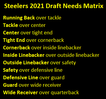 Pittsburgh Steelers 2021 Draft Needs Matrix